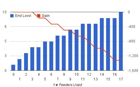 Feeder EXP Gain & Loss 1-1-2-10