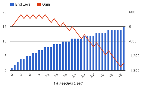 Feeder EXP Gain & Loss 1-1-3-10